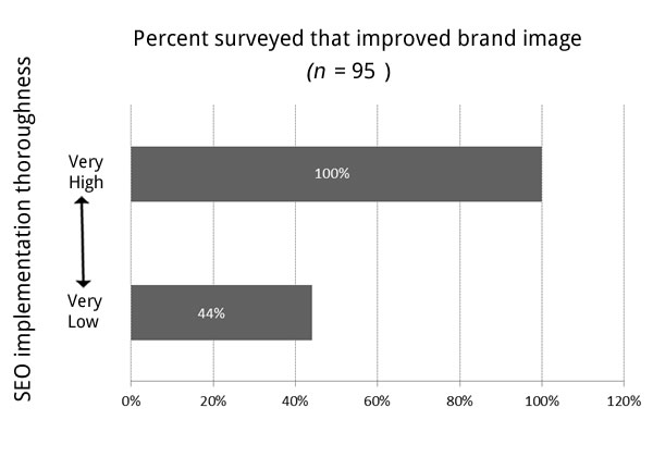 Imroved Brand Image Graph