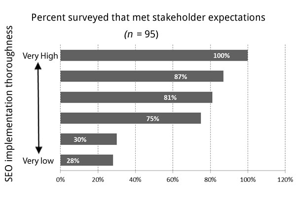 Increased Stakeholder Engagement graph